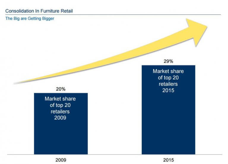 Amazing Consolidation In Furniture Retail