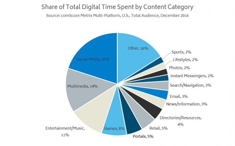 Digital Marketing Time Spent by Content Category