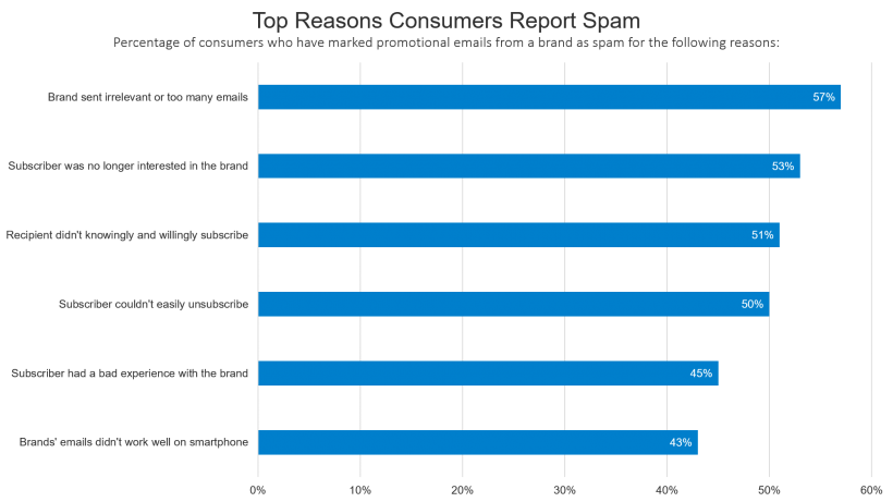 Top Reasons Consumers Report Spam
