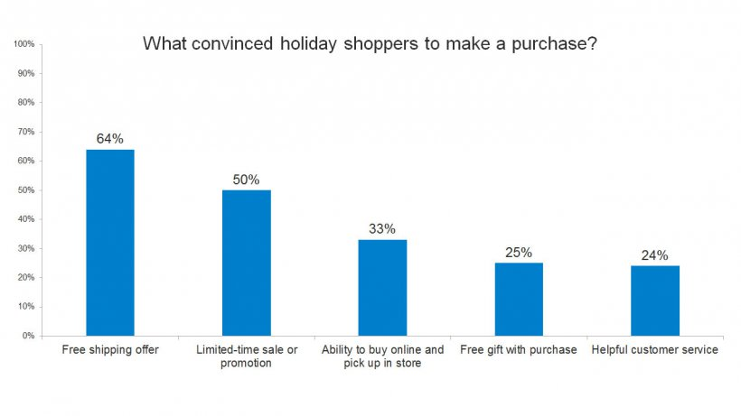 Holiday Shopping Reason for Purchase